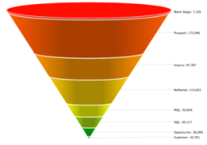 4Segments™ Funnel